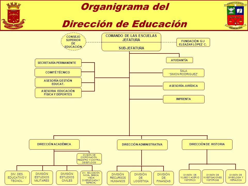 Organigrama del Dirección de Educación