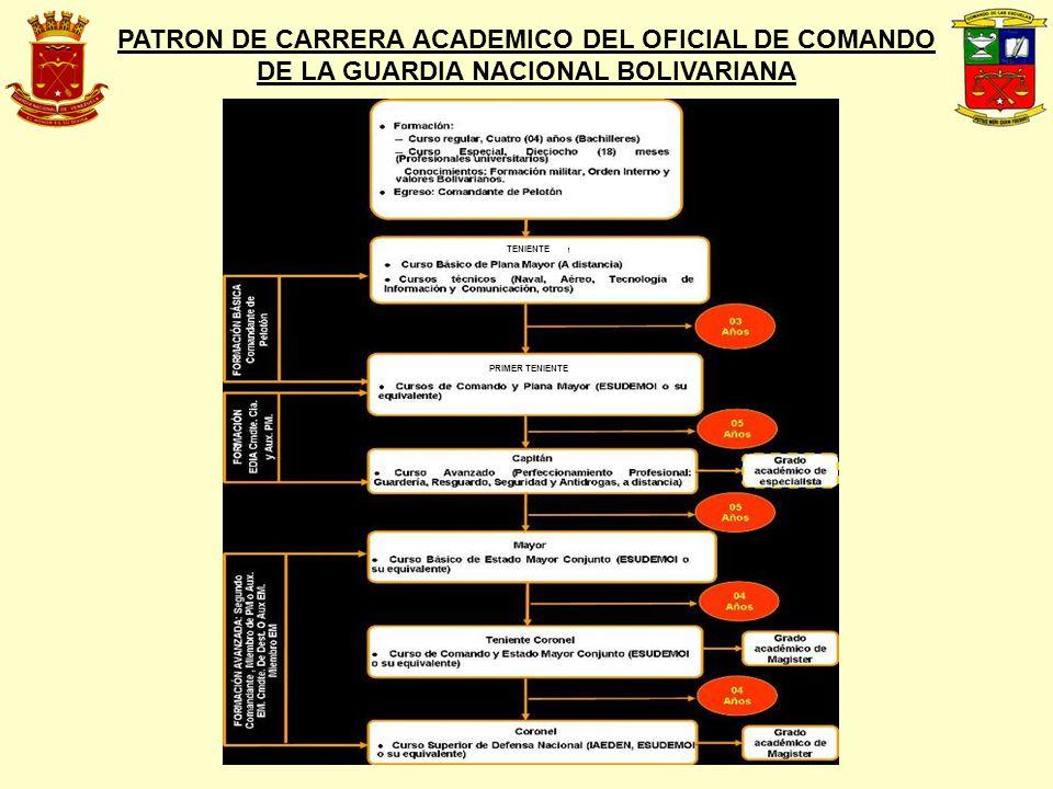 PATRON DE CARRERA ACADEMICO DEL OFICIAL DE COMANDO DE LA GUARDIA NACIONAL BOLIVARIANA