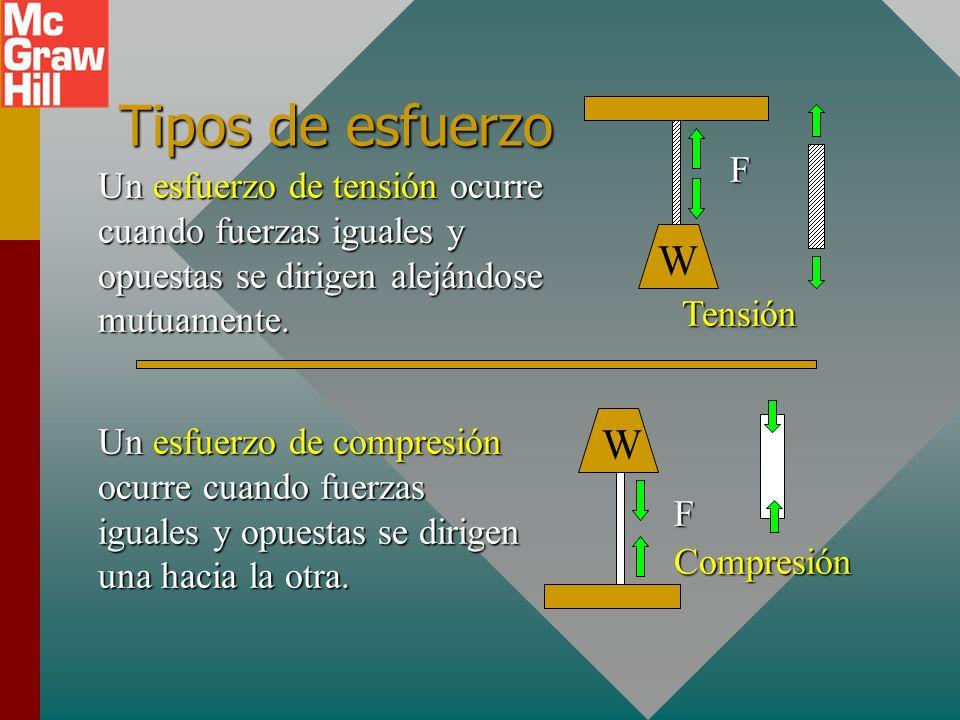 Tipos de esfuerzo F. W. Tensión. Un esfuerzo de tensión ocurre cuando fuerzas iguales y opuestas se dirigen alejándose mutuamente.
