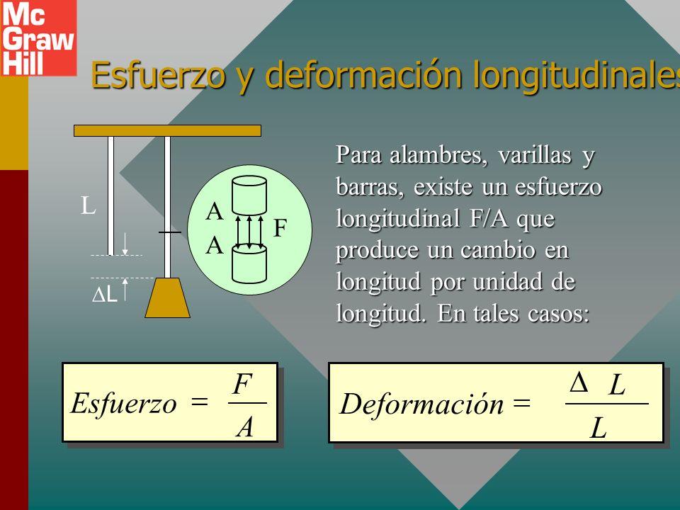 Esfuerzo y deformación longitudinales