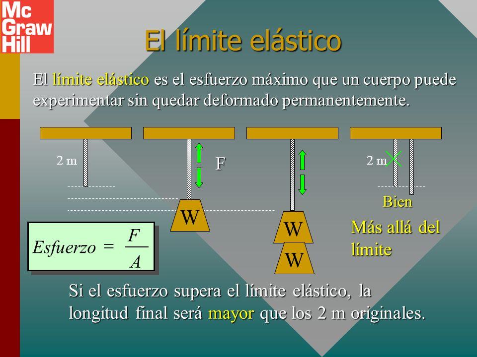 El límite elástico W W F Más allá del límite = Esfuerzo A