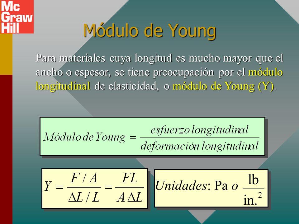 Módulo de Young lb in. Unidades: Pa o