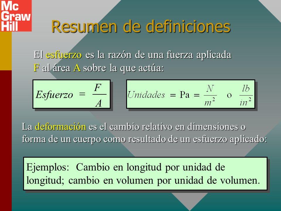 Resumen de definiciones