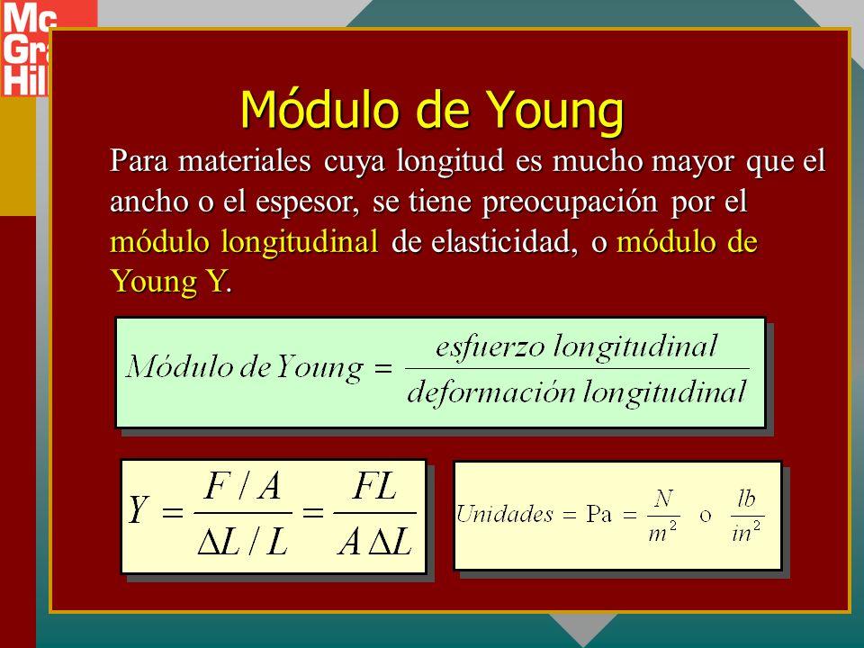 Módulo de Young