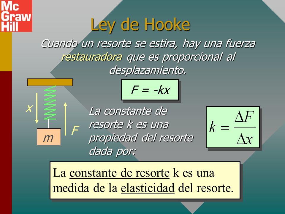 Ley de Hooke Cuando un resorte se estira, hay una fuerza restauradora que es proporcional al desplazamiento.