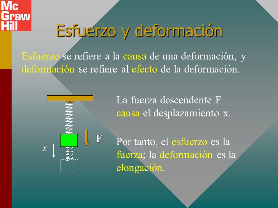 Esfuerzo y deformación