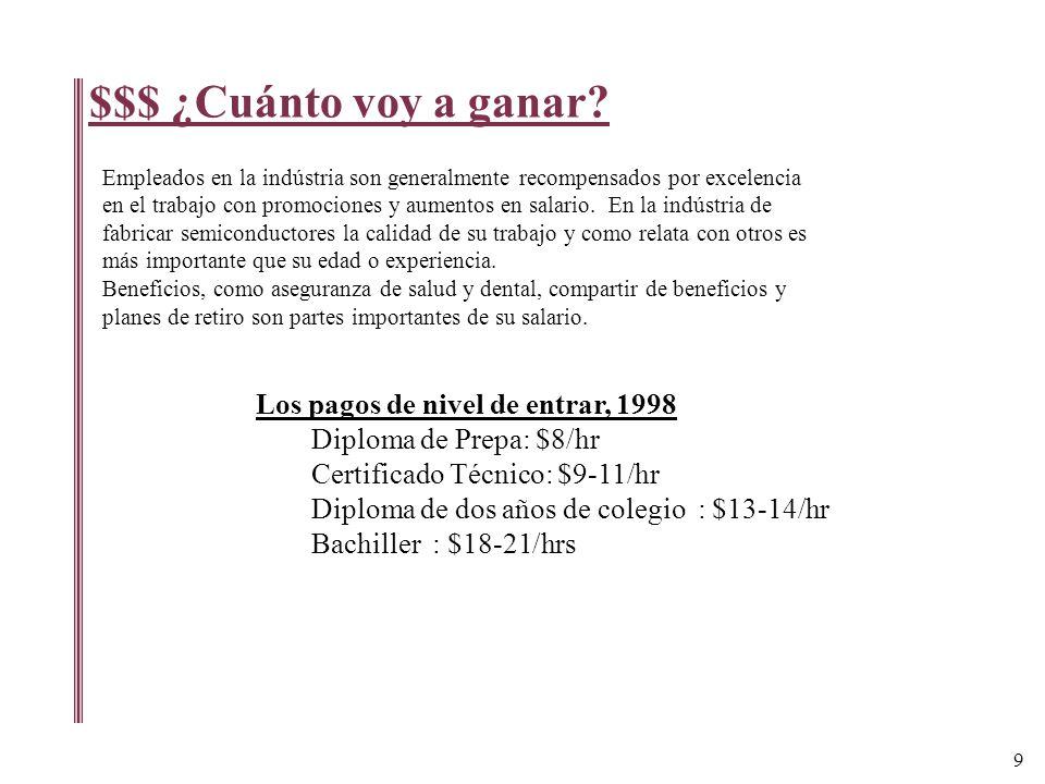 Los pagos de nivel de entrar, 1998