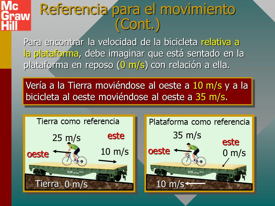Referencia para el movimiento (Cont.)