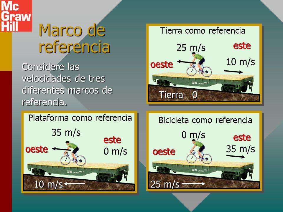 Marco de referenciaTierra. 25 m/s. 10 m/s. este. oeste. Tierra como referencia. Considere las velocidades de tres diferentes marcos de referencia.