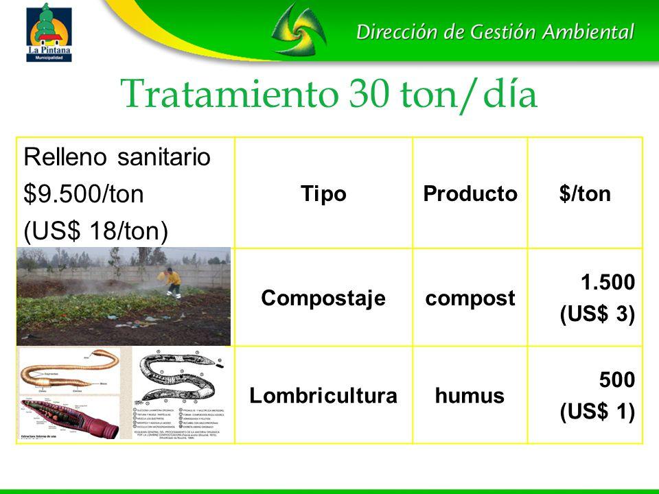 Tratamiento 30 ton/día Relleno sanitario $9.500/ton (US$ 18/ton) Tipo