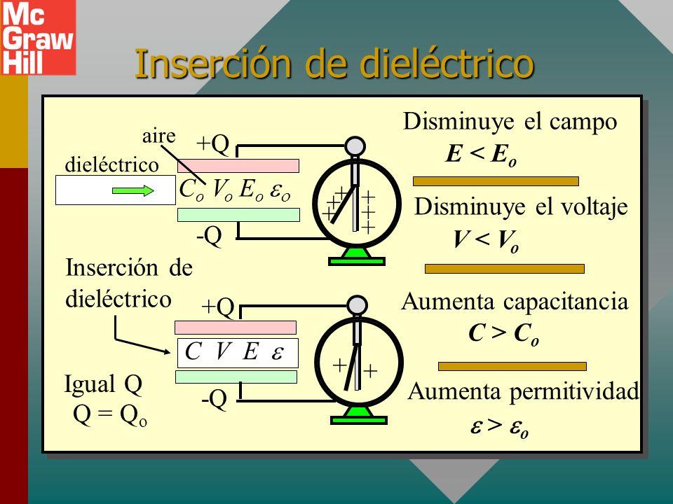 Inserción de dieléctrico