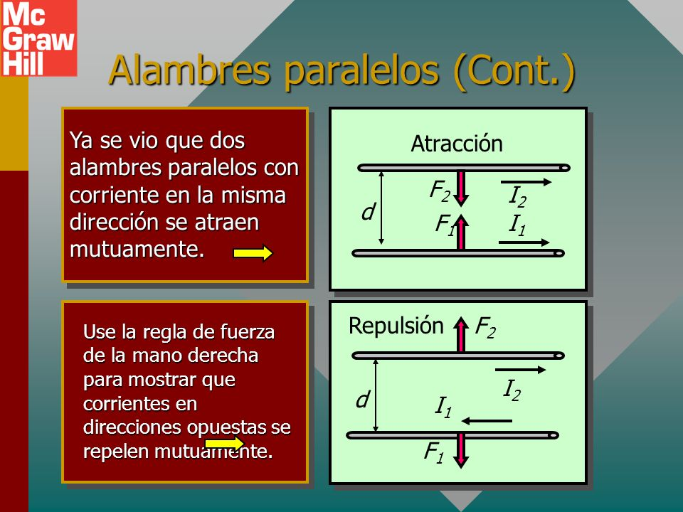 Alambres paralelos (Cont.)