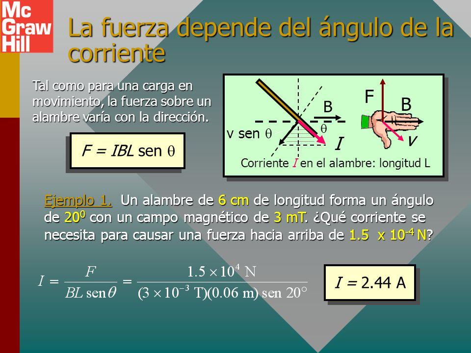 La fuerza depende del ángulo de la corriente