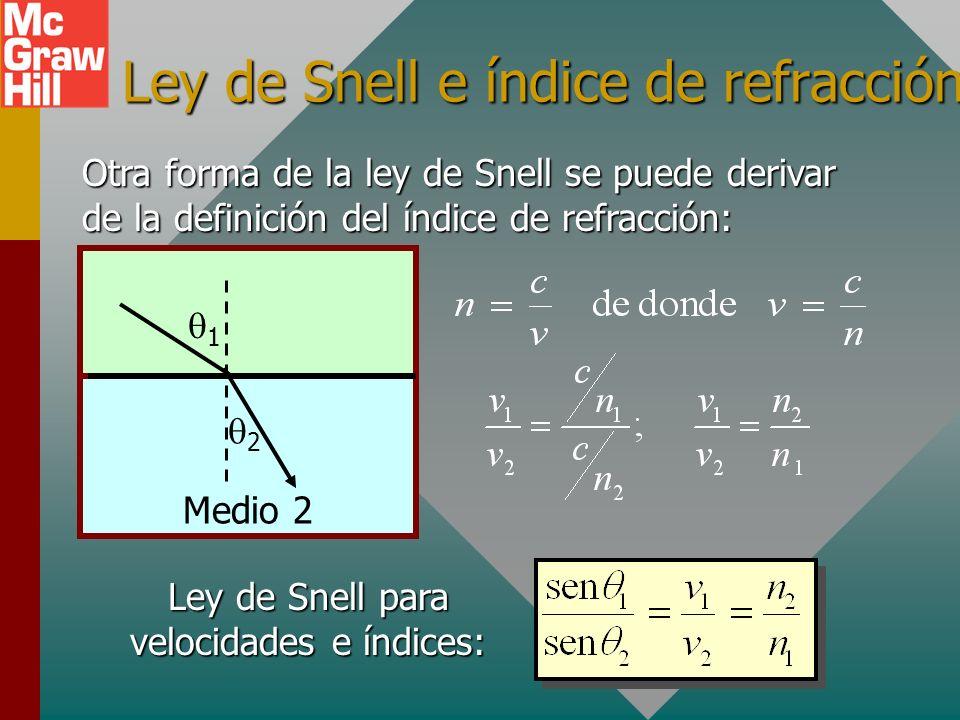 Ley de Snell e índice de refracción
