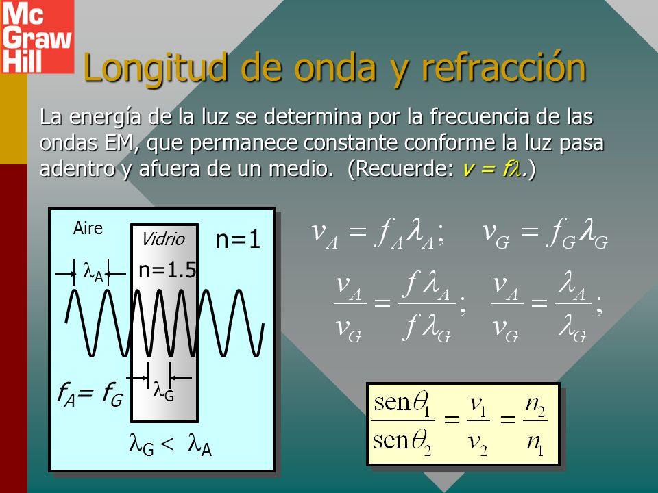 Longitud de onda y refracción