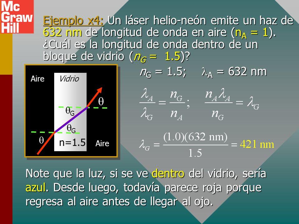 Ejemplo x4: Un láser helio-neón emite un haz de 632 nm de longitud de onda en aire (nA = 1). ¿Cuál es la longitud de onda dentro de un bloque de vidrio (nG = 1.5)