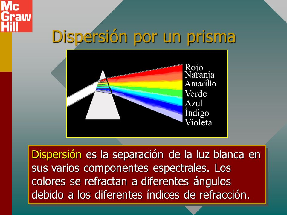 Dispersión por un prisma