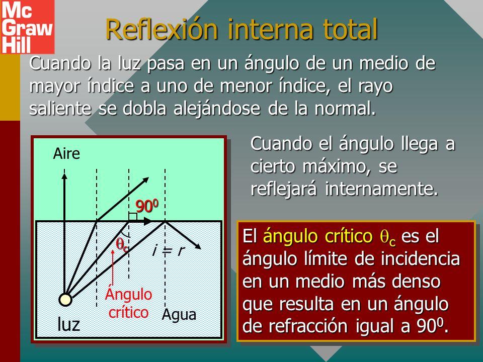 Reflexión interna total