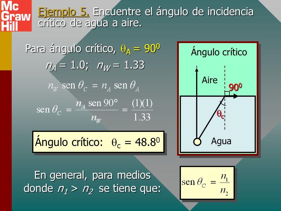 Ejemplo 5. Encuentre el ángulo de incidencia crítico de agua a aire.