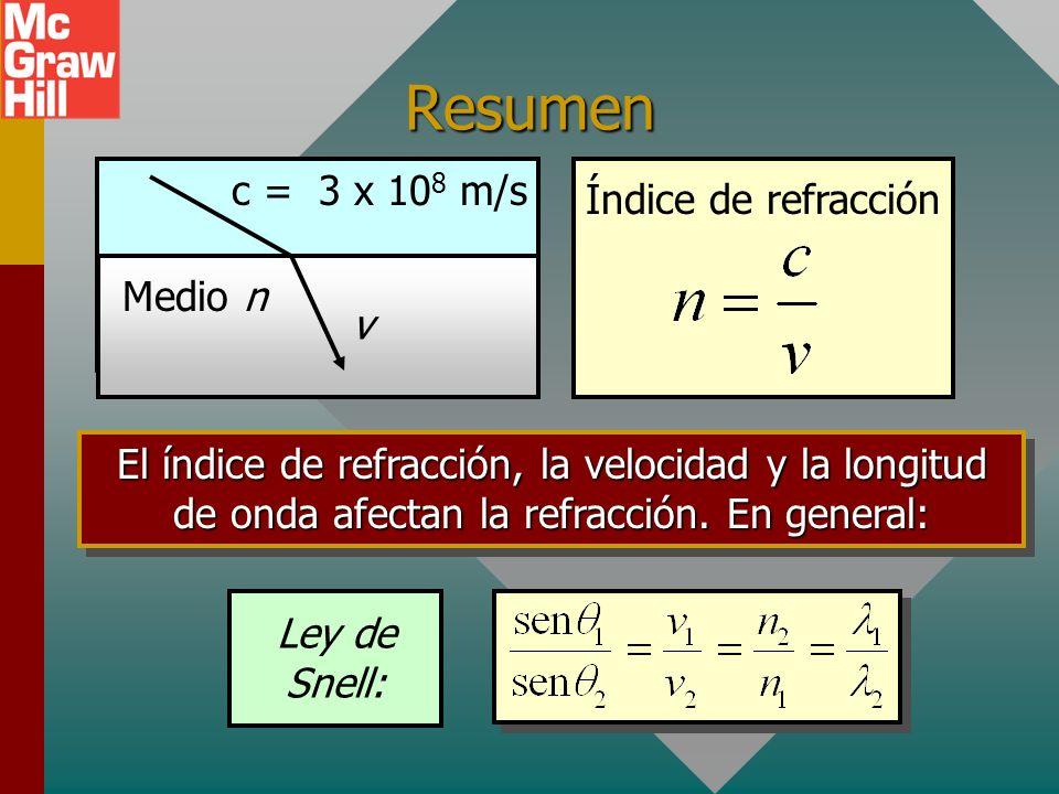Resumen c = 3 x 108 m/s Índice de refracción Medio n v