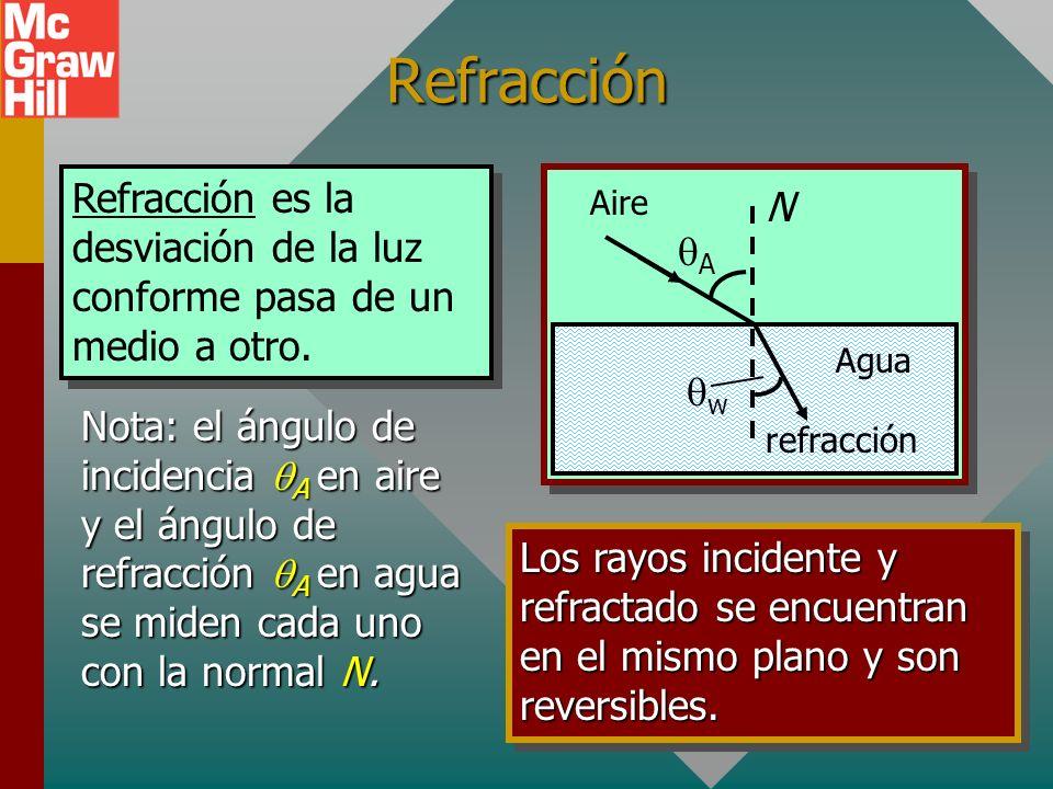 Refracción Refracción es la desviación de la luz conforme pasa de un medio a otro. Agua. Aire. N.