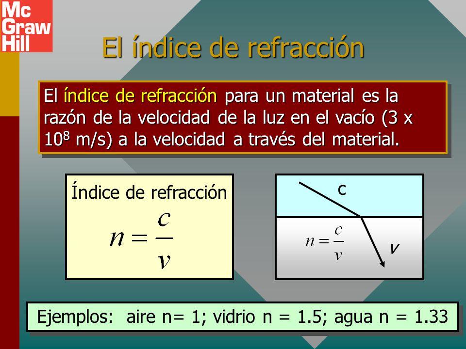 El índice de refracción
