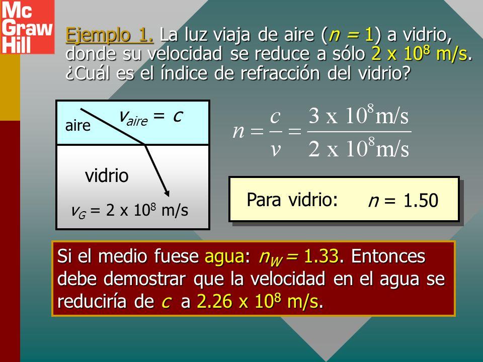 Ejemplo 1. La luz viaja de aire (n = 1) a vidrio, donde su velocidad se reduce a sólo 2 x 108 m/s. ¿Cuál es el índice de refracción del vidrio