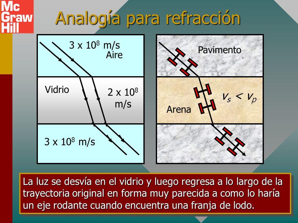 Analogía para refracción