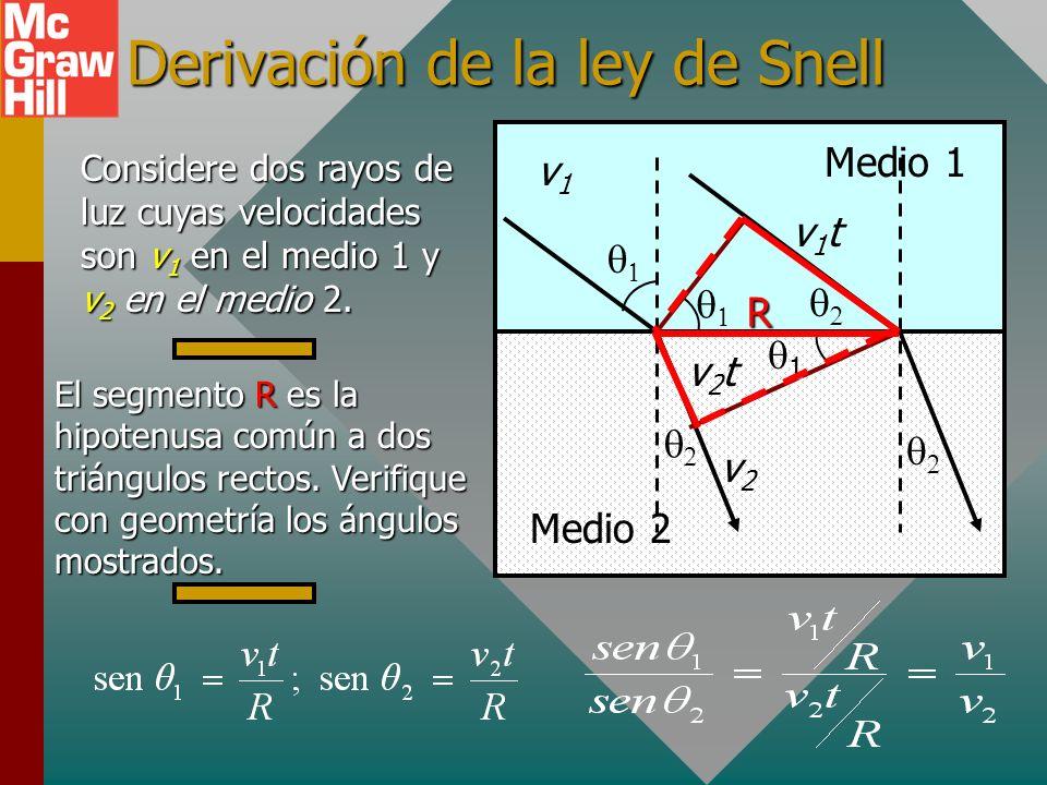 Derivación de la ley de Snell