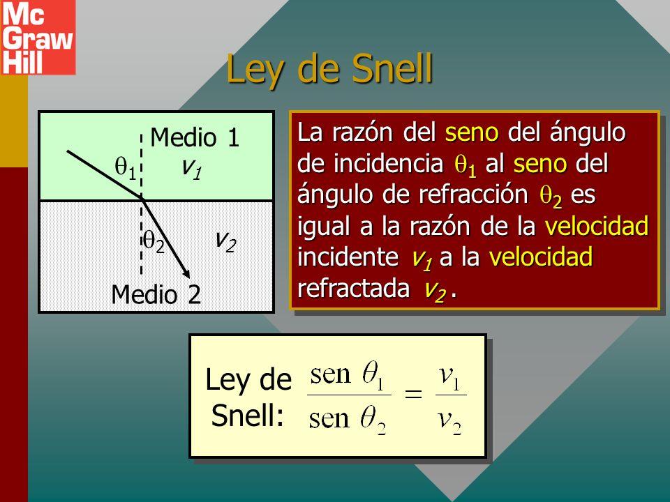 Ley de Snell Ley de Snell: q1 q2 Medio 1 Medio 2