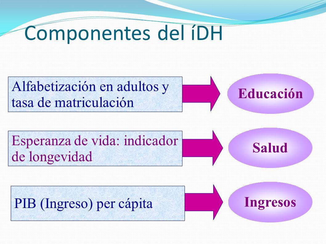 Componentes del íDH Alfabetización en adultos y tasa de matriculación