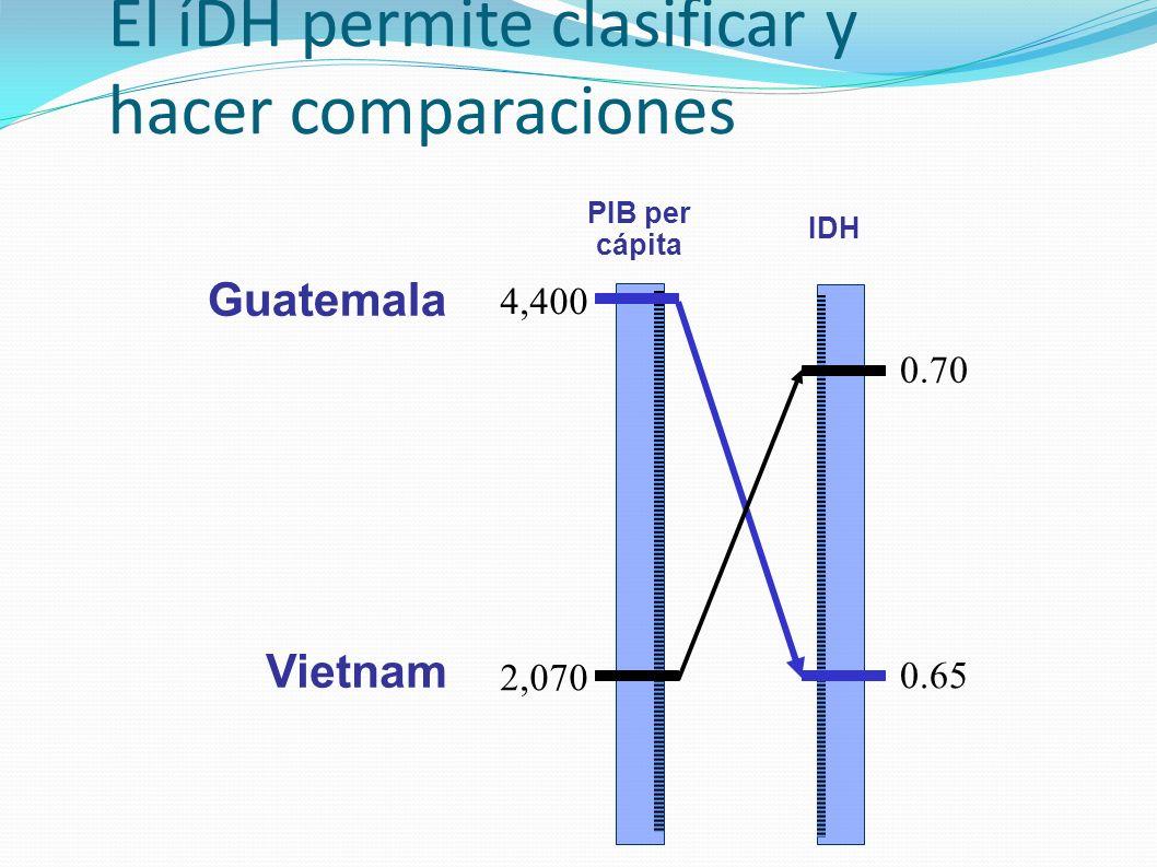 El íDH permite clasificar y hacer comparaciones