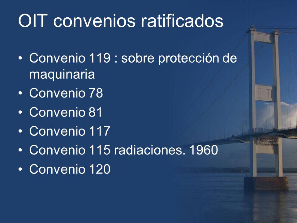 OIT convenios ratificados