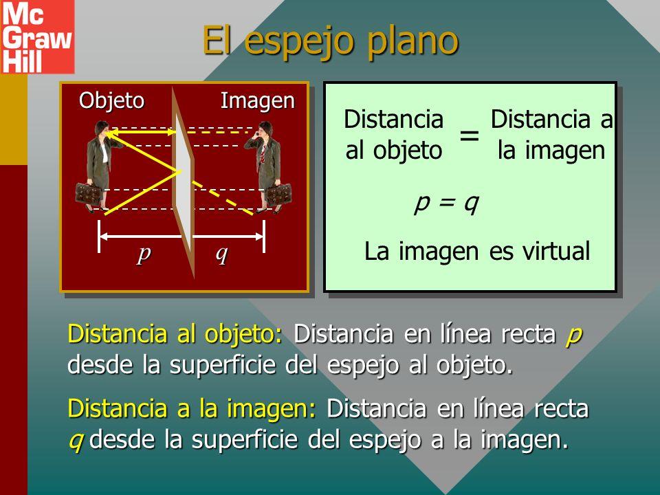 El espejo plano = Distancia al objeto Distancia a la imagen p = q p q