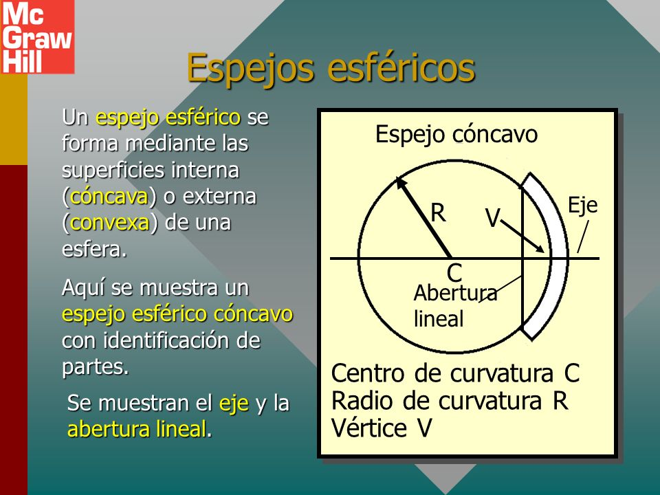 Espejos esféricos R V C Centro de curvatura C Radio de curvatura R