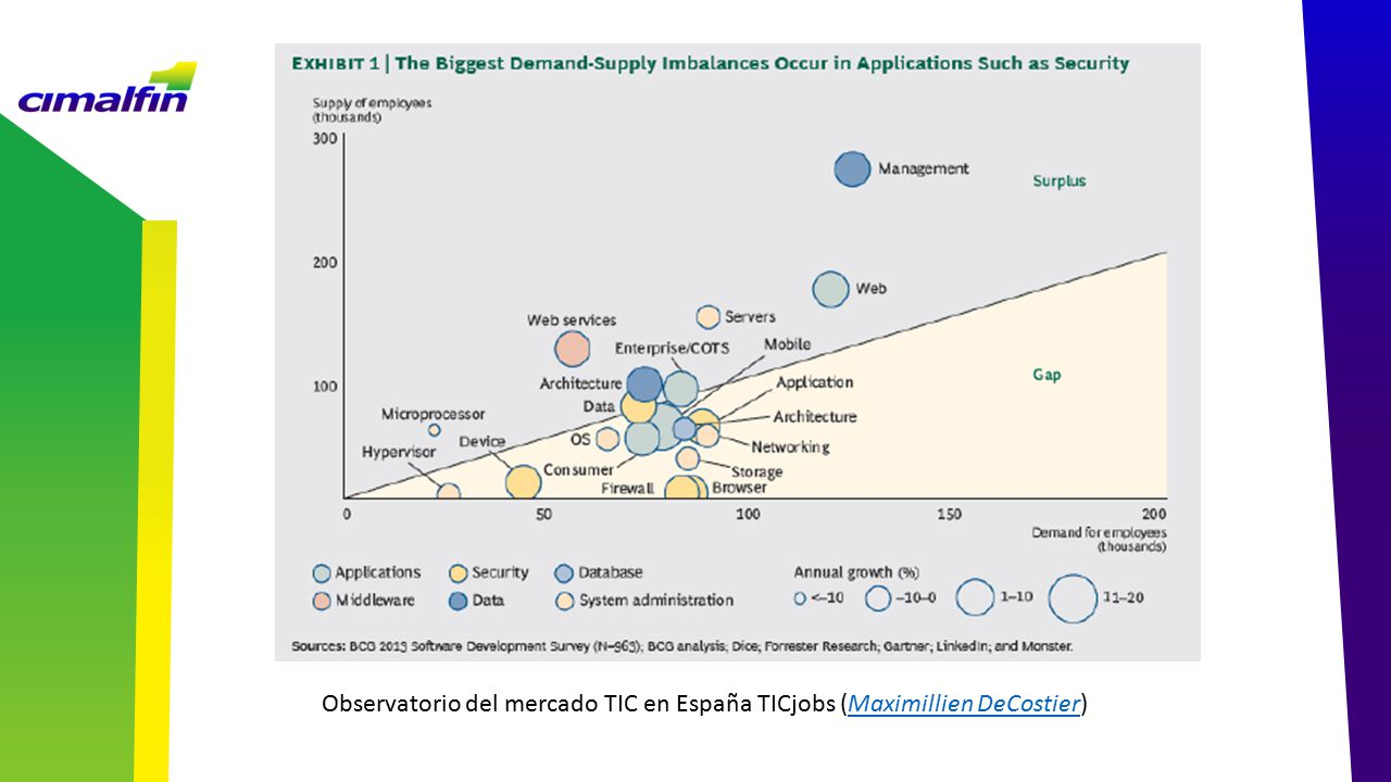 Observatorio del mercado TIC en España TICjobs (Maximillien DeCostier)