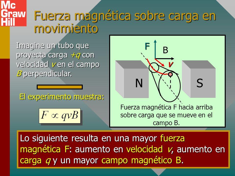 Fuerza magnética sobre carga en movimiento