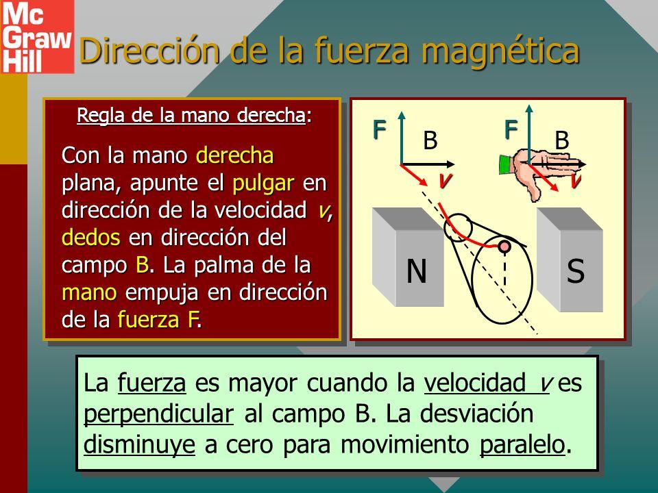 Dirección de la fuerza magnética