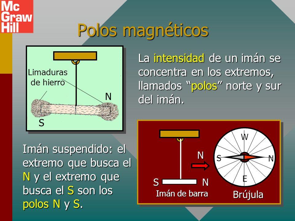 Polos magnéticosS. N. Limaduras de hierro. La intensidad de un imán se concentra en los extremos, llamados polos norte y sur del imán.