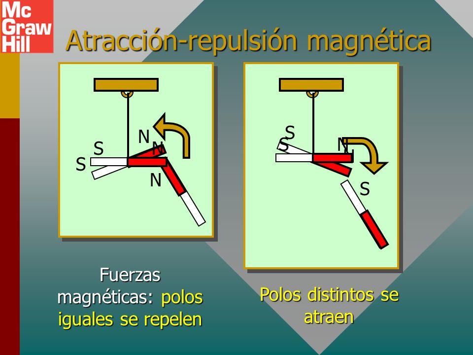 Atracción-repulsión magnética