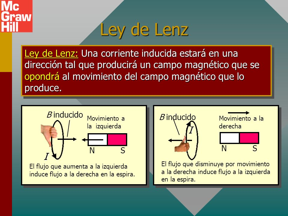 Ley de Lenz