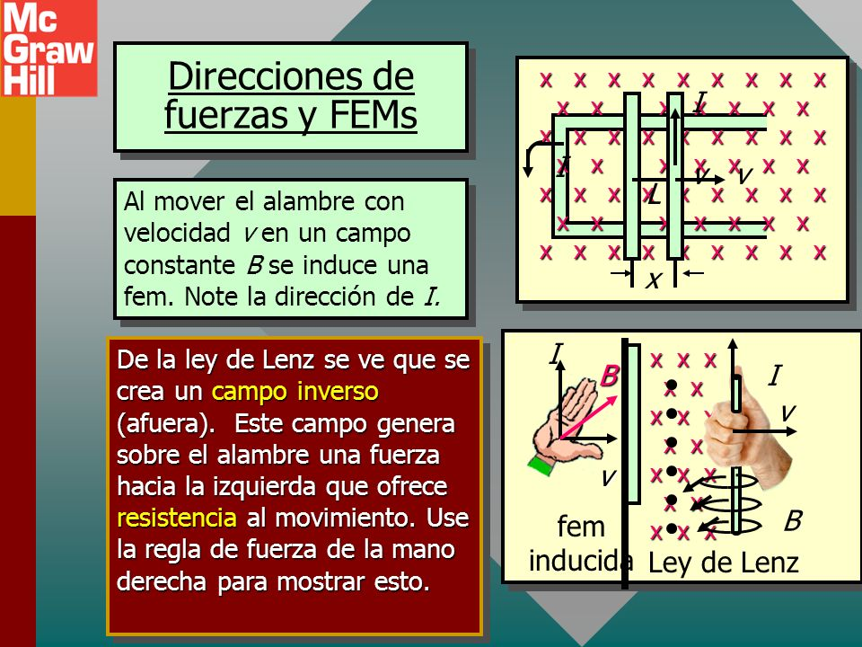 Direcciones de fuerzas y FEMs