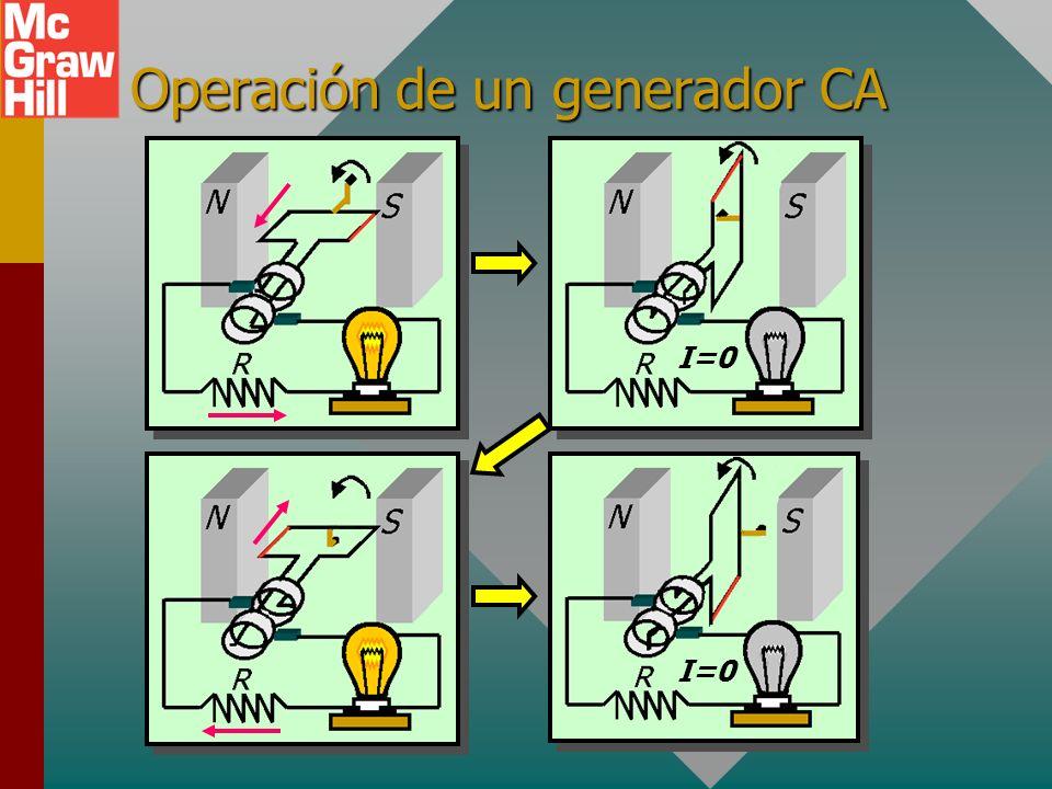 Operación de un generador CA