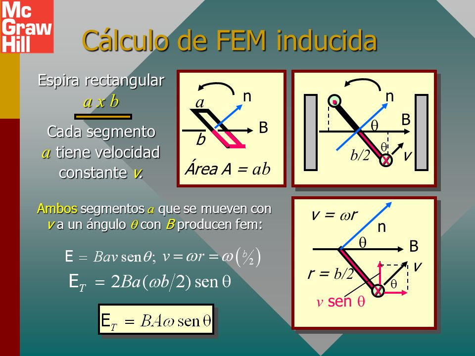 Cálculo de FEM inducida