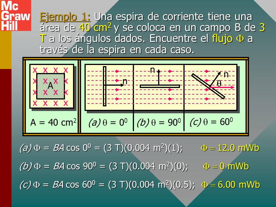 Ejemplo 1: Una espira de corriente tiene una área de 40 cm2 y se coloca en un campo B de 3 T a los ángulos dados. Encuentre el flujo F a través de la espira en cada caso.