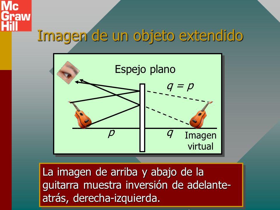 Imagen de un objeto extendido