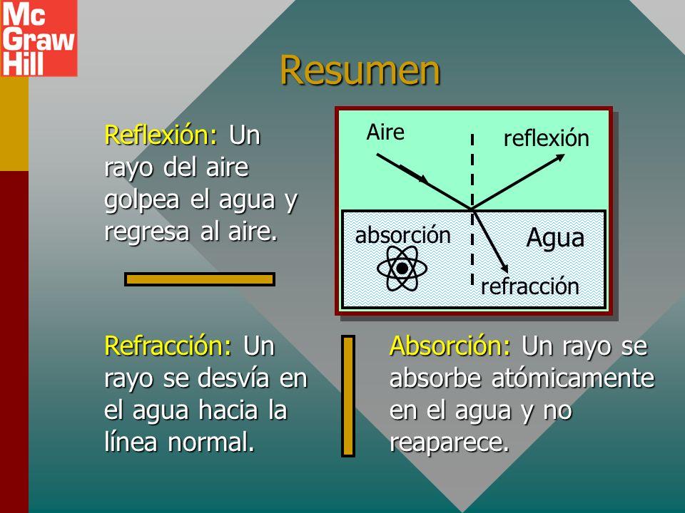 Resumen Agua. Aire. reflexión. refracción. absorción. Reflexión: Un rayo del aire golpea el agua y regresa al aire.