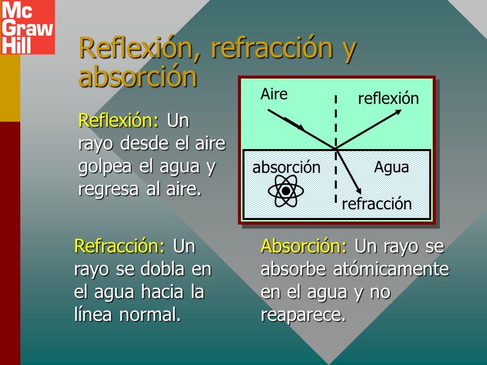 Reflexión, refracción y absorción