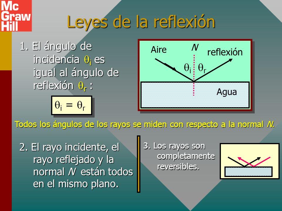 Leyes de la reflexión 1. El ángulo de incidencia qi es igual al ángulo de reflexión qr : Agua. Aire.