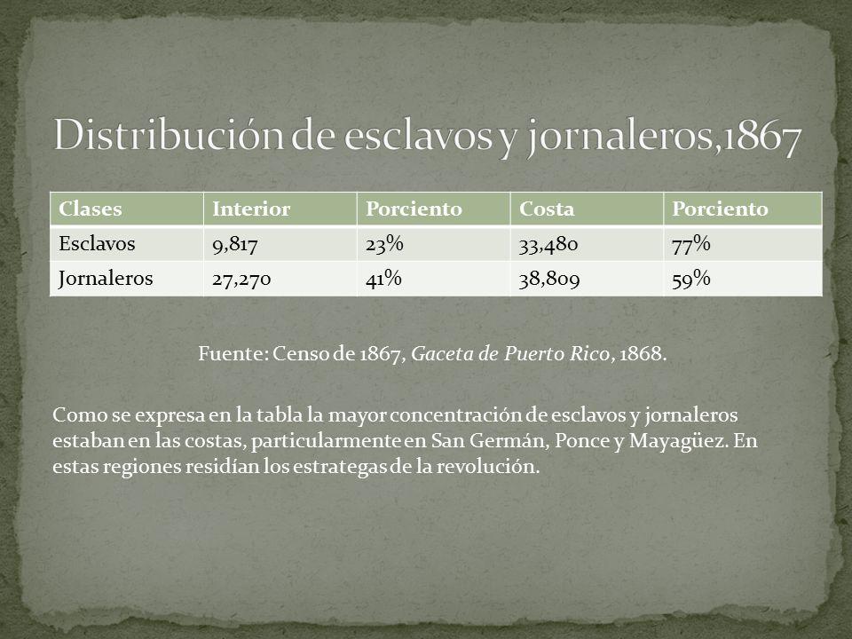 Distribución de esclavos y jornaleros,1867